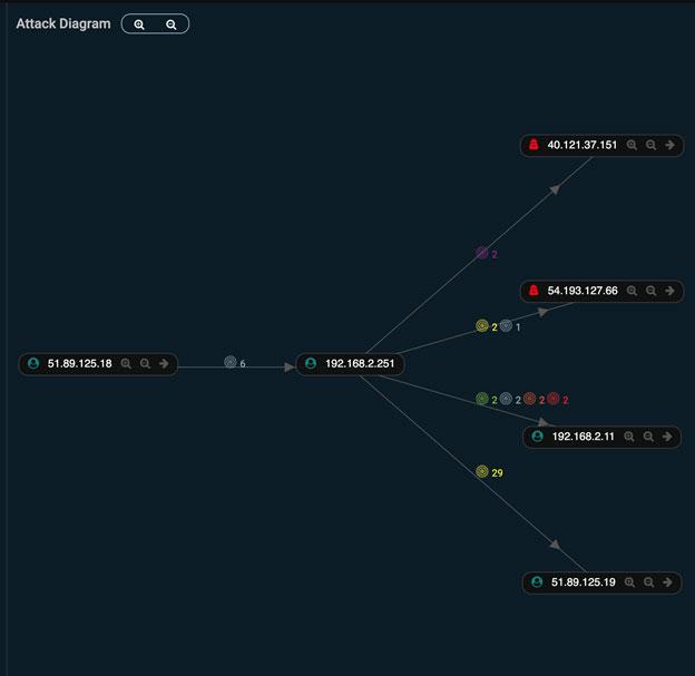ネットワーク検出および応答(NDR)機能